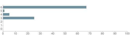 Chart?cht=bhs&chs=500x140&chbh=10&chco=6f92a3&chxt=x,y&chd=t:67,1,5,25,0,0,0&chm=t+67%,333333,0,0,10|t+1%,333333,0,1,10|t+5%,333333,0,2,10|t+25%,333333,0,3,10|t+0%,333333,0,4,10|t+0%,333333,0,5,10|t+0%,333333,0,6,10&chxl=1:|other|indian|hawaiian|asian|hispanic|black|white